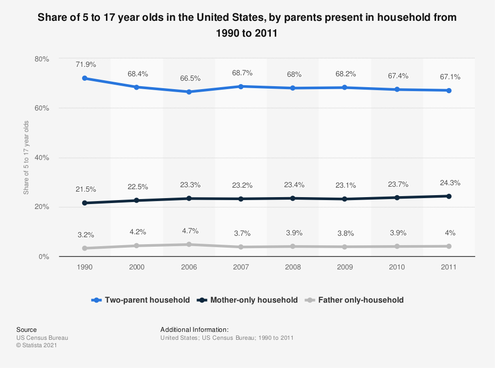 Statistic: Share of 5 to 17 year olds in the United States, by parents present in household from 1990 to 2011 | Statista