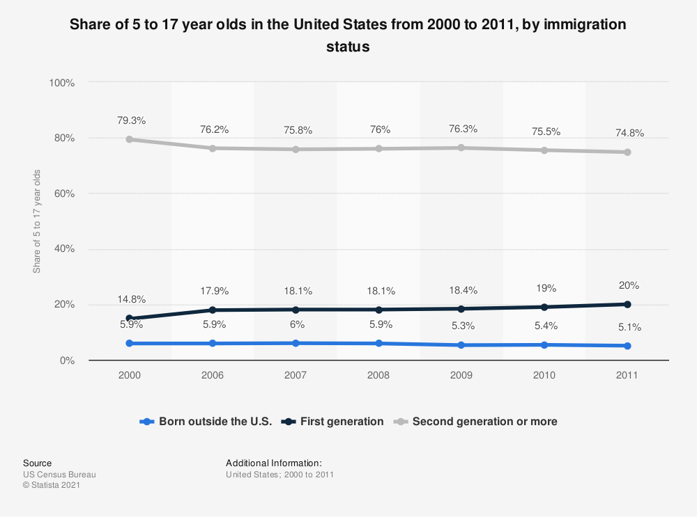 Statistic: Share of 5 to 17 year olds in the United States from 2000 to 2011, by immigration status  | Statista