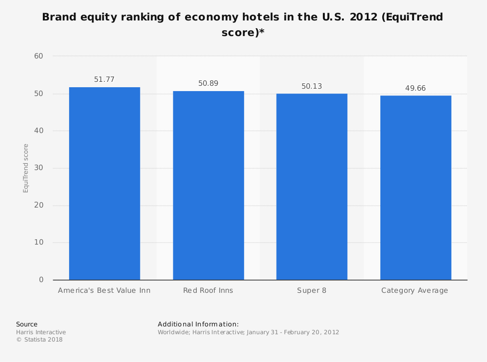 Statistic: Brand equity ranking of economy hotels in the U.S. 2012 (EquiTrend score)* | Statista