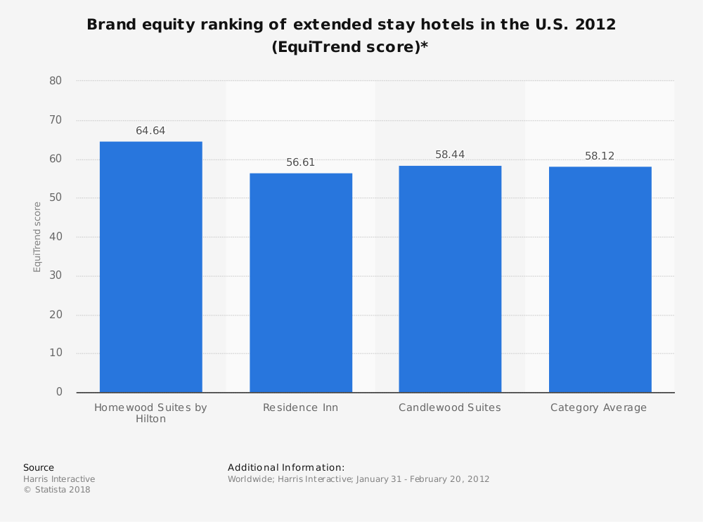 Statistic: Brand equity ranking of extended stay hotels in the U.S. 2012 (EquiTrend score)* | Statista