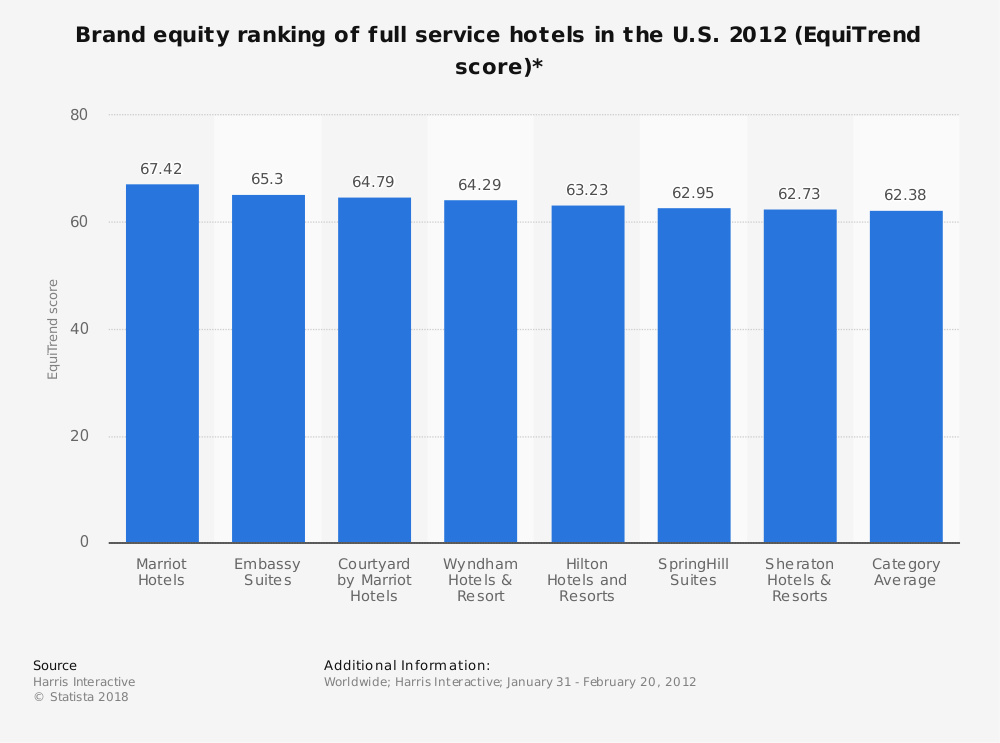 Statistic: Brand equity ranking of full service hotels in the U.S. 2012 (EquiTrend score)* | Statista