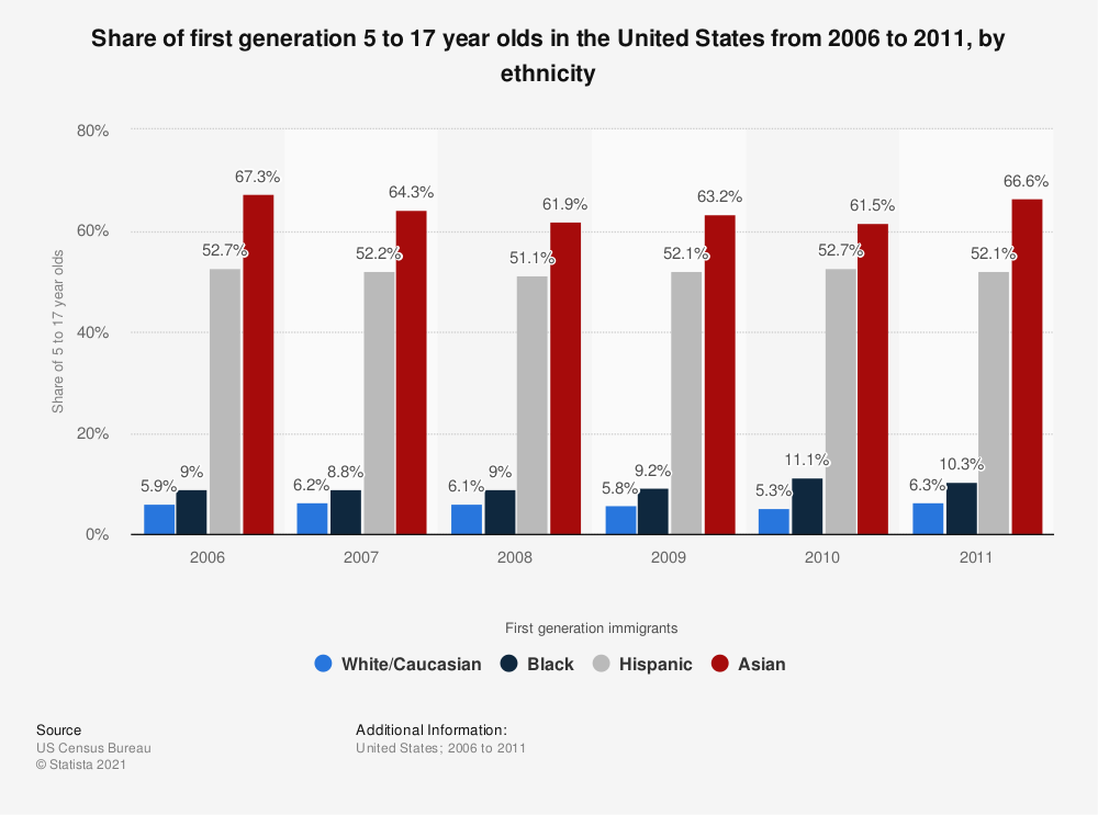 Statistic: Share of first generation 5 to 17 year olds in the United States from 2006 to 2011, by ethnicity  | Statista