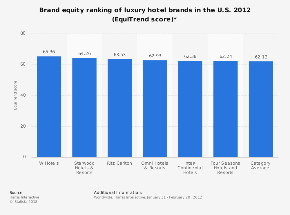Statistic: Brand equity ranking of luxury hotel brands in the U.S. 2012 (EquiTrend score)* | Statista