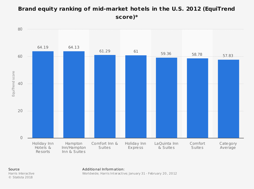 Statistic: Brand equity ranking of mid-market hotels in the U.S. 2012 (EquiTrend score)* | Statista