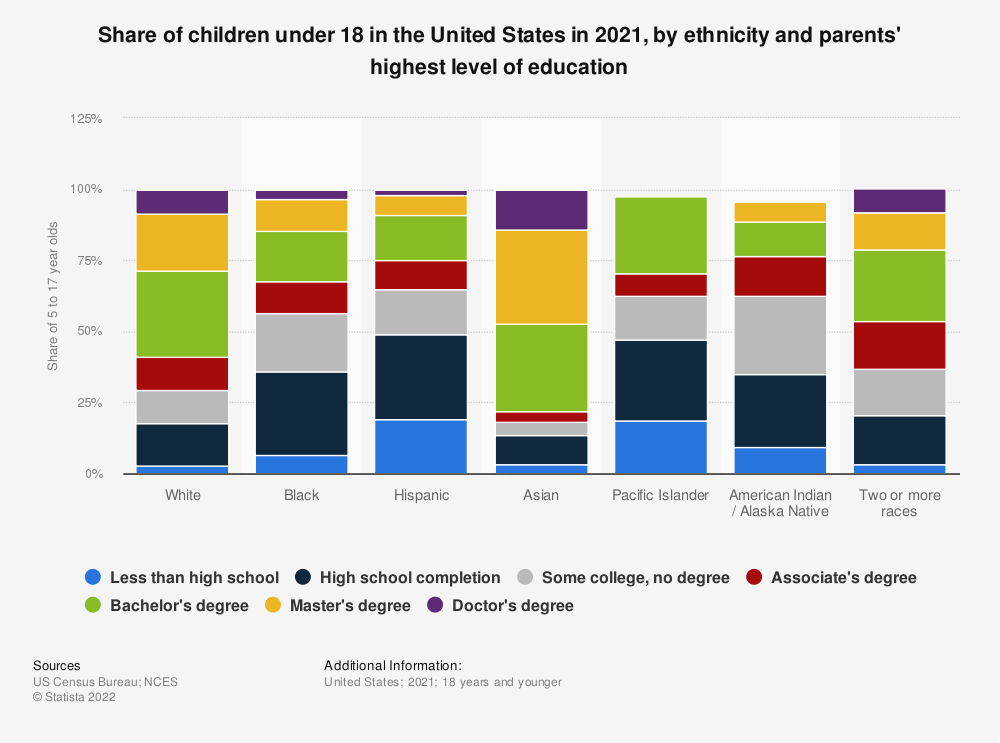 Statistic: Share of 5 to 17 years olds in the United States in 2018, by ethnicity and parents' highest level of education | Statista