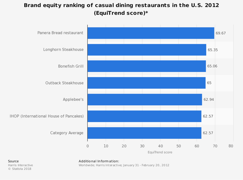 Statistic: Brand equity ranking of casual dining restaurants in the U.S. 2012 (EquiTrend score)* | Statista