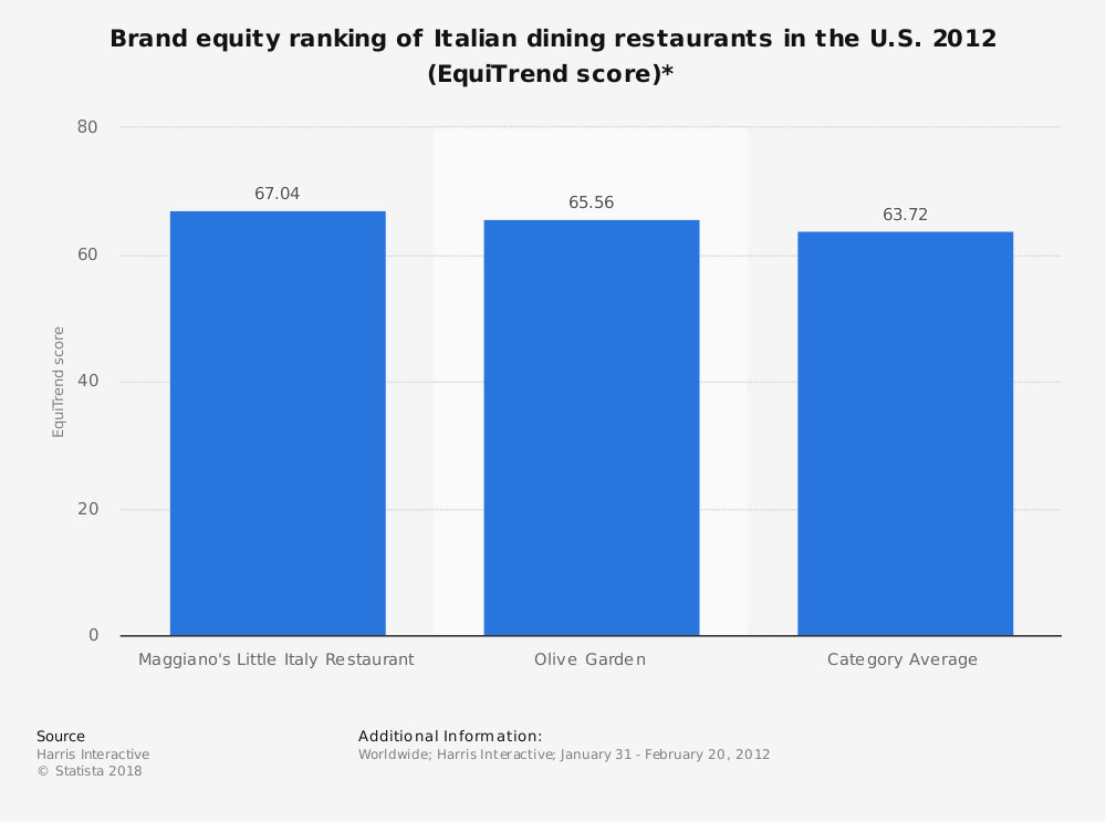 Statistic: Brand equity ranking of Italian dining restaurants in the U.S. 2012 (EquiTrend score)* | Statista