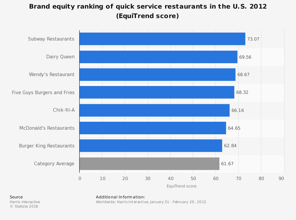 Statistic: Brand equity ranking of quick service restaurants in the U.S. 2012 (EquiTrend score) | Statista