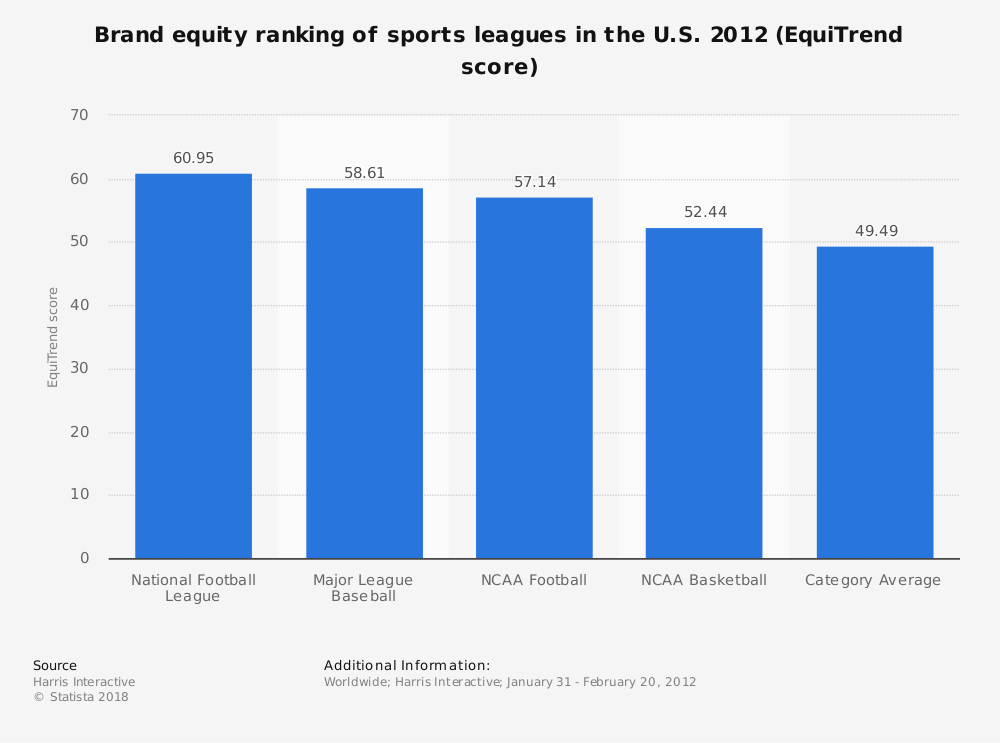 Statistic: Brand equity ranking of sports leagues in the U.S. 2012 (EquiTrend score) | Statista