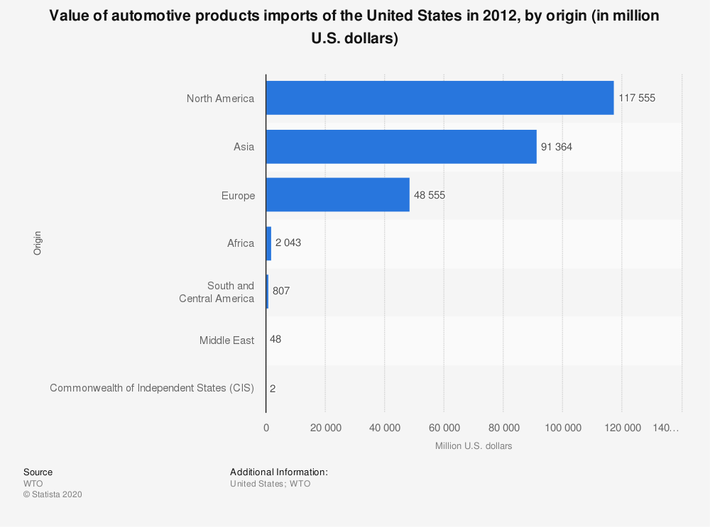 Statistic: Value of automotive products imports of the United States in 2012, by origin (in million U.S. dollars) | Statista