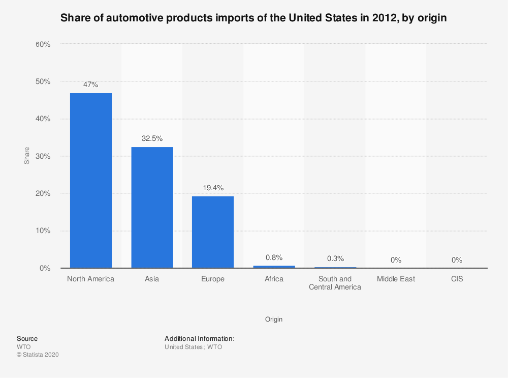 Statistic: Share of automotive products imports of the United States in 2012, by origin  | Statista
