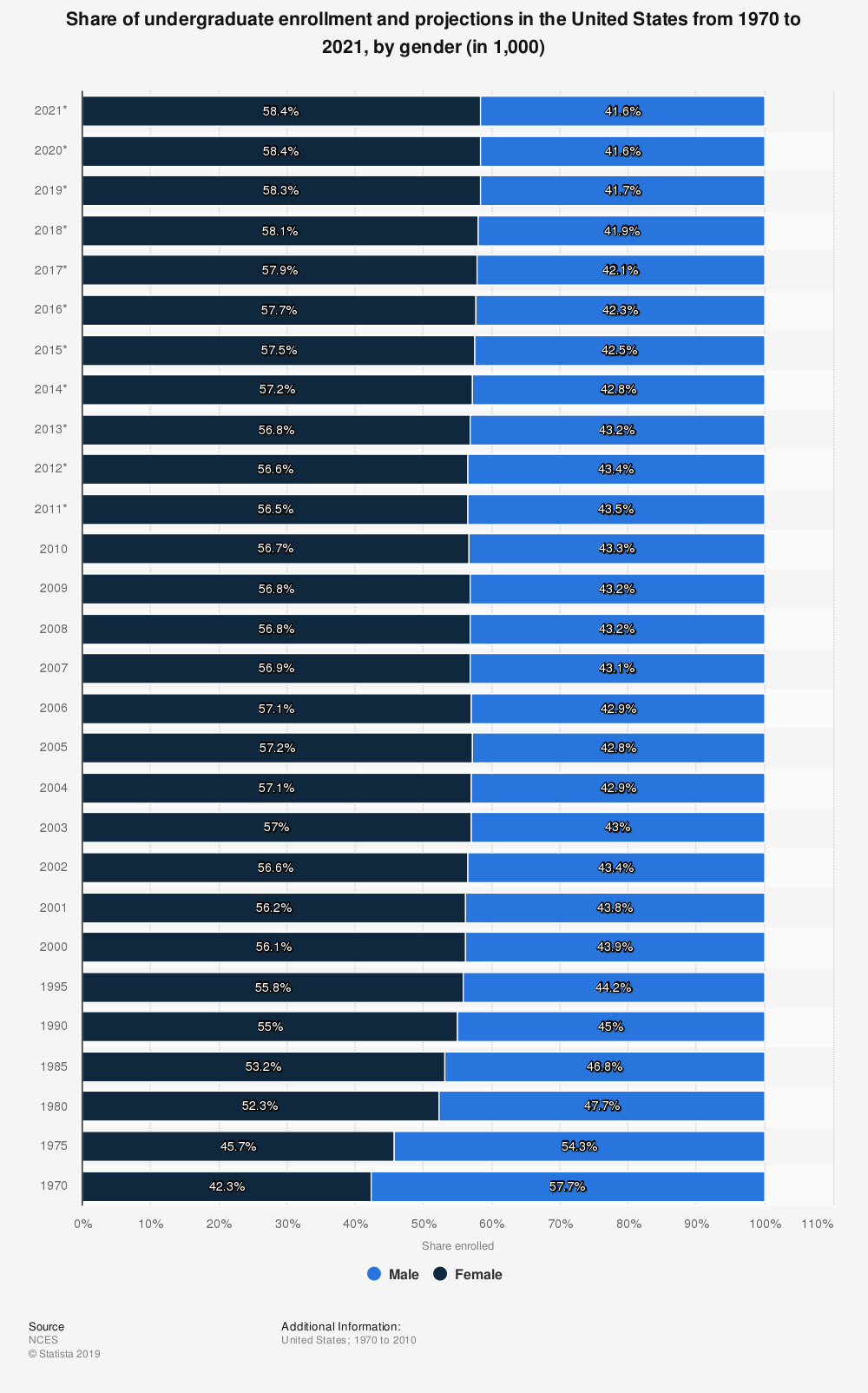 Statistic: Share of undergraduate enrollment and projections in the United States from 1970 to 2021, by gender (in 1,000) | Statista
