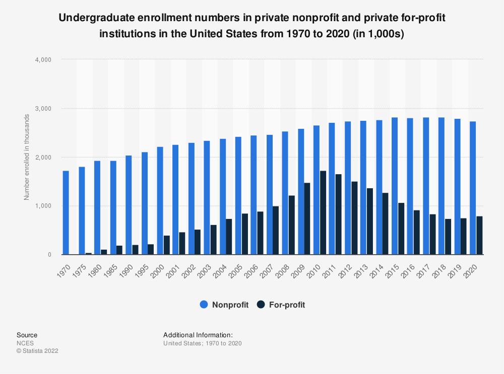 Statistic: Undergraduate enrollment numbers in private nonprofit and private for-profit institutions in the United States from 1970 to 2019 (in 1,000s) | Statista