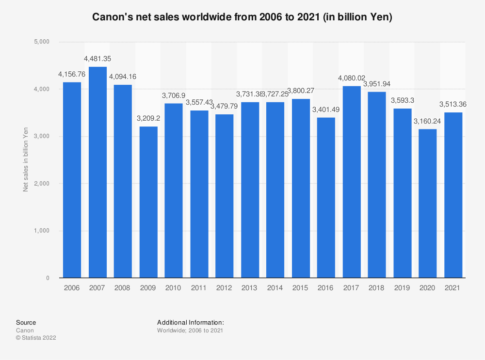 Statistic: Canon's net sales worldwide from 2006 to 2019 (in billion Yen) | Statista