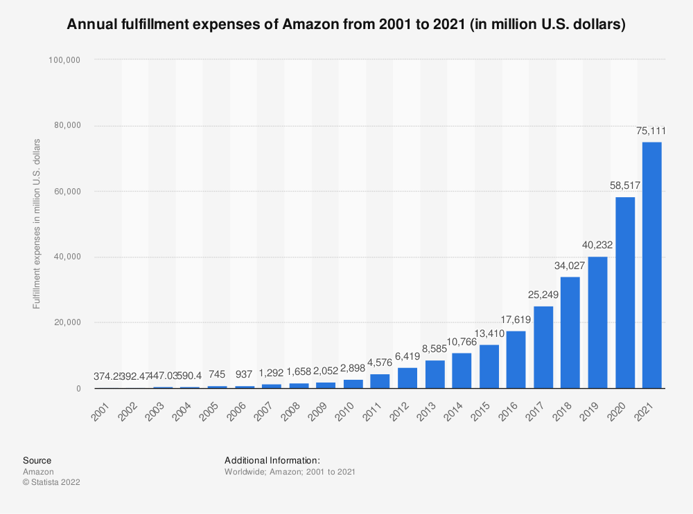 Statistic: Annual fulfillment expenses of Amazon from 2001 to 2018 (in million U.S. dollars)   Statista