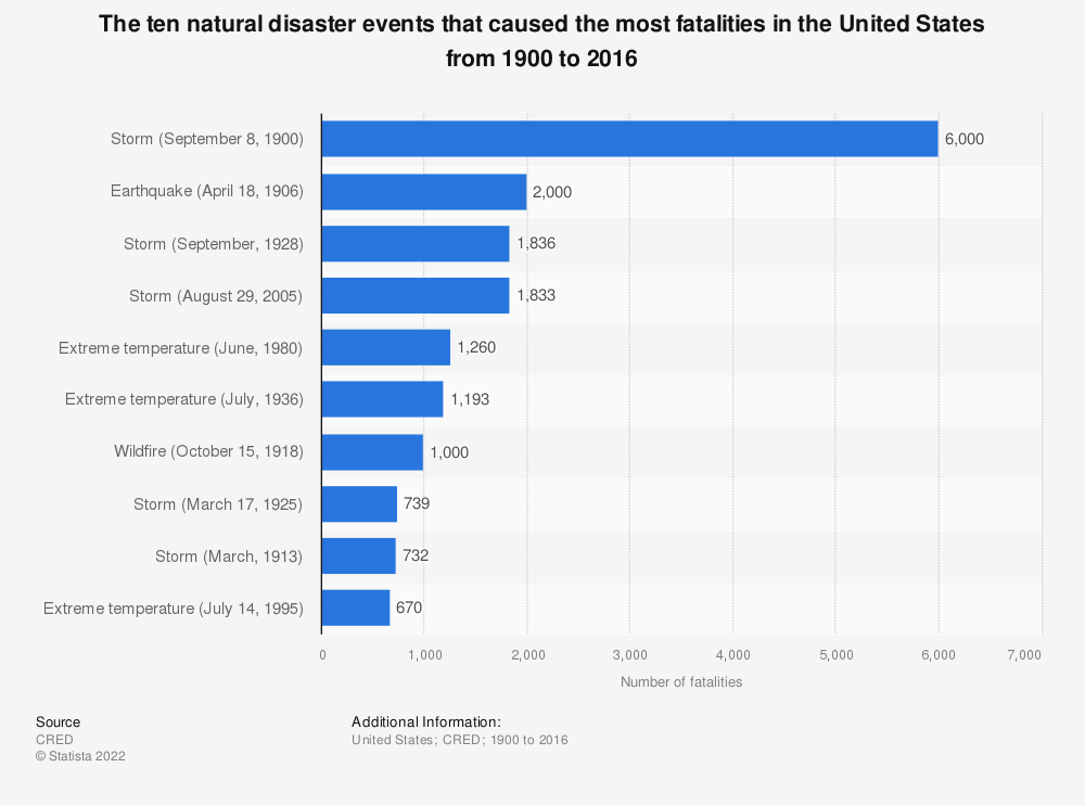 Statistic: The ten natural disaster events that caused the most fatalities in the United States from 1900 to 2016 | Statista
