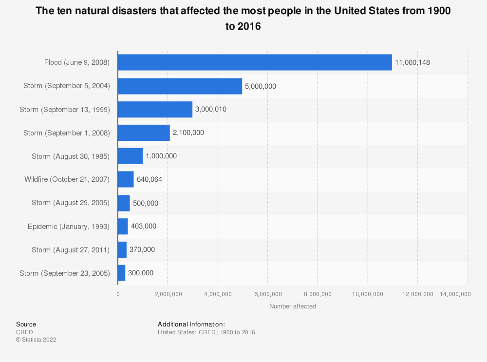 Statistic: The ten natural disasters that affected the most people in the United States from 1900 to 2016 | Statista