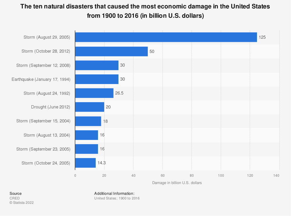 Statistic: The ten natural disasters that caused the most economic damage in the United States from 1900 to 2016 (in billion U.S. dollars) | Statista