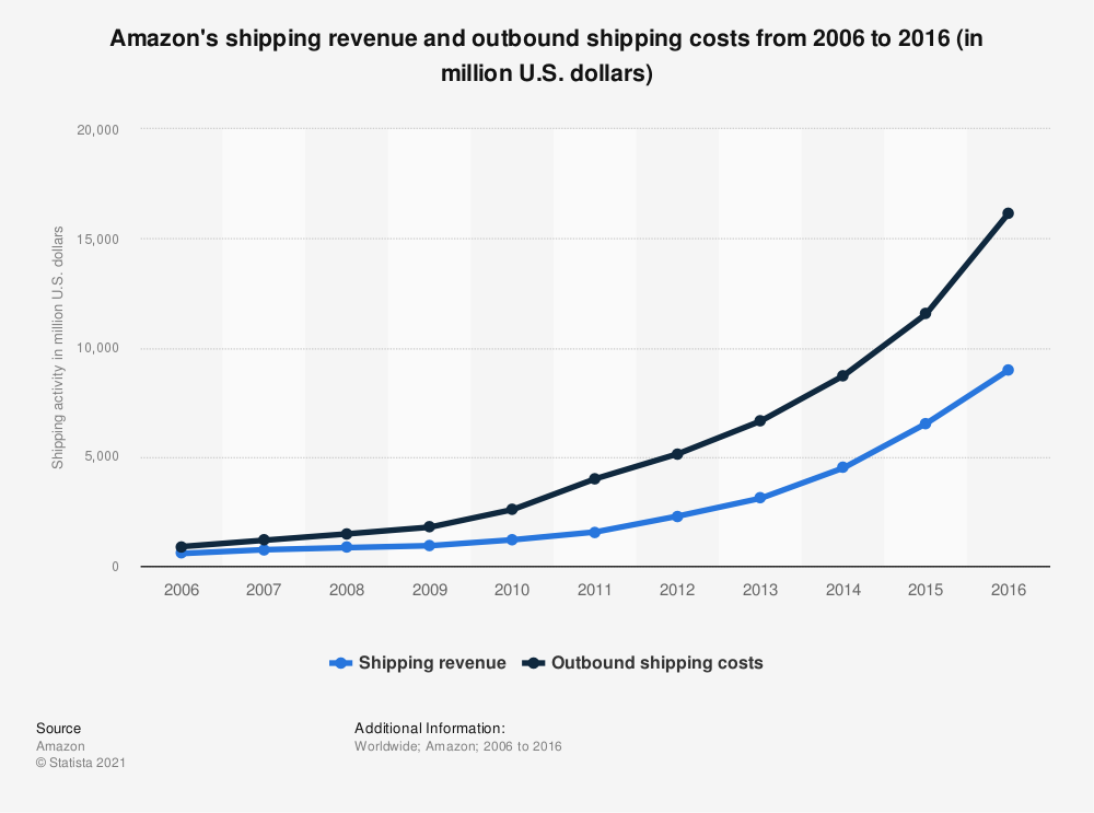 Statistic: Amazon's shipping revenue and outbound shipping costs from 2006 to 2016 (in million U.S. dollars)   Statista