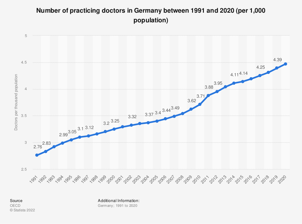 Statistic: Number of practicing doctors in Germany between 1991 and 2015 (per 1,000 population) | Statista