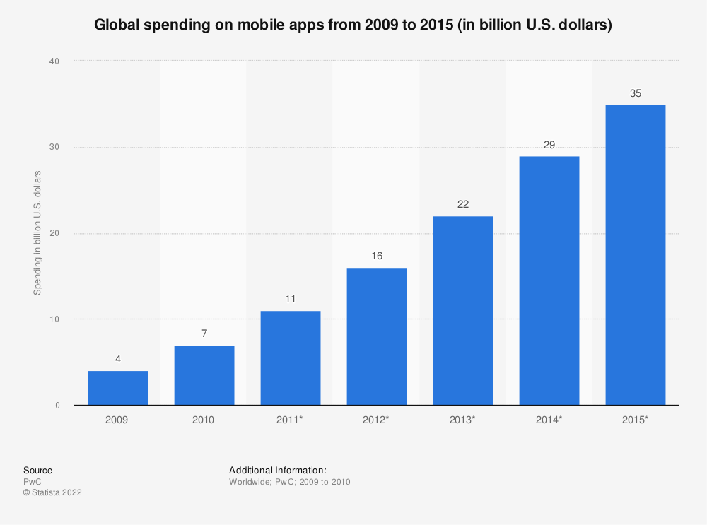 Statistic: Global spending on mobile apps from 2009 to 2015 (in billion U.S. dollars) | Statista