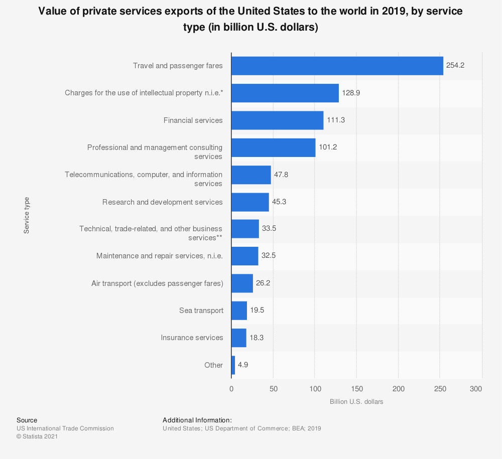 Statistic: Value of private services exports of the United States to the world in 2019, by service type (in billion U.S. dollars) | Statista