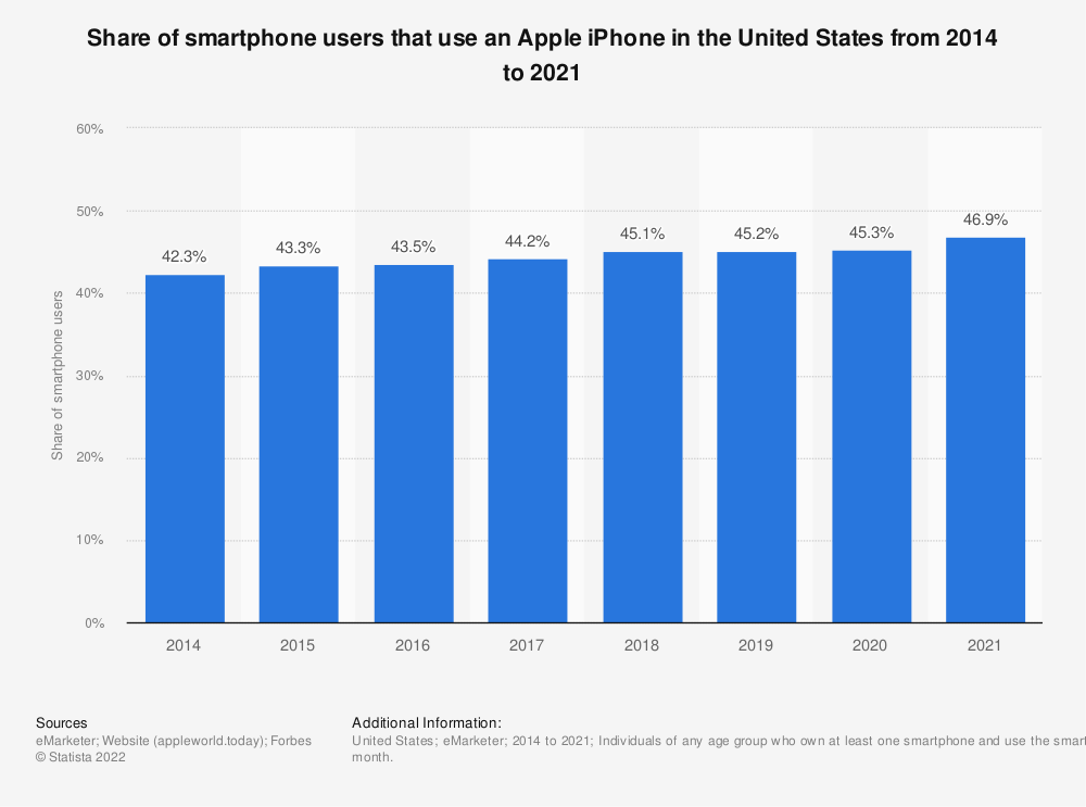 Statistic: Share of smartphone users that use an Apple iPhone in the United States from 2014 to 2021 | Statista