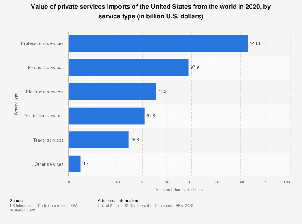Statistic: Value of private services imports of the United States from the world in 2017, by service type (in billion U.S. dollars) | Statista