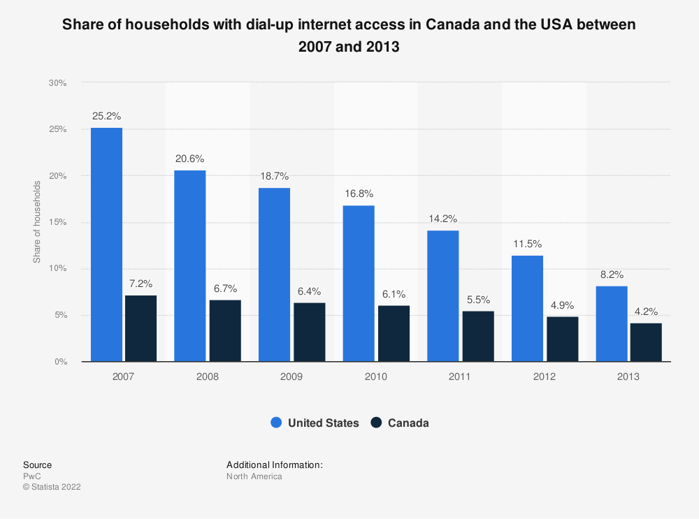 Statistic: Share of households with dial-up internet access in Canada and the USA between 2007 and 2013 | Statista