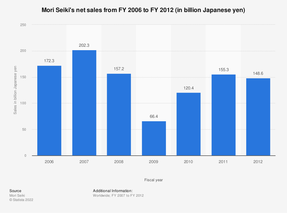 Statistic: Mori Seiki's net sales from FY 2006 to FY 2012 (in billion Japanese yen) | Statista
