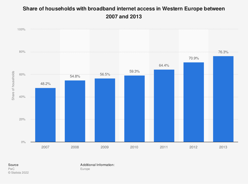 Statistic: Share of households with broadband internet access in Western Europe between 2007 and 2013   Statista