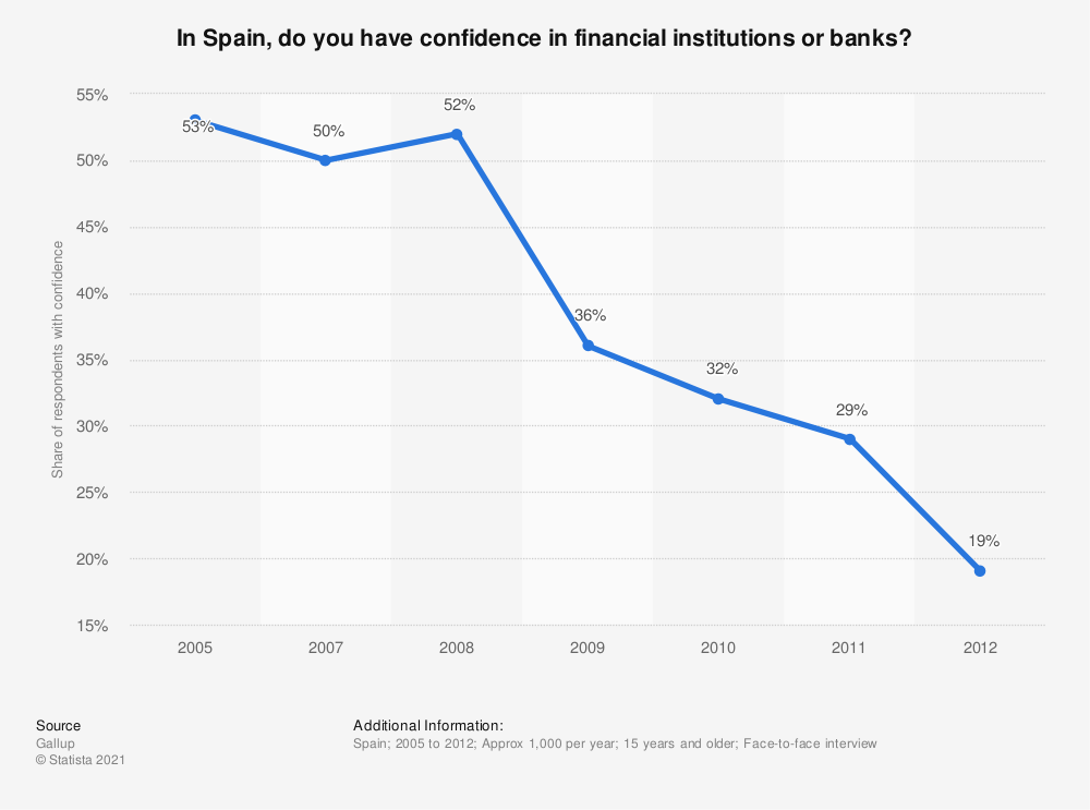 Statistic: In Spain, do you have confidence in financial institutions or banks? | Statista