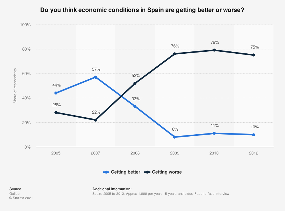 Statistic: Do you think economic conditions in Spain are getting better or worse? | Statista