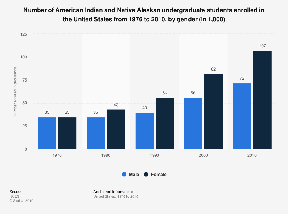 Statistic: Number of American Indian and Native Alaskan undergraduate students enrolled in the United States from 1976 to 2010, by gender (in 1,000) | Statista