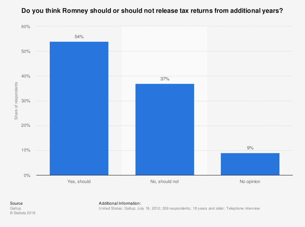 Statistic: Do you think Romney should or should not release tax returns from additional years? | Statista