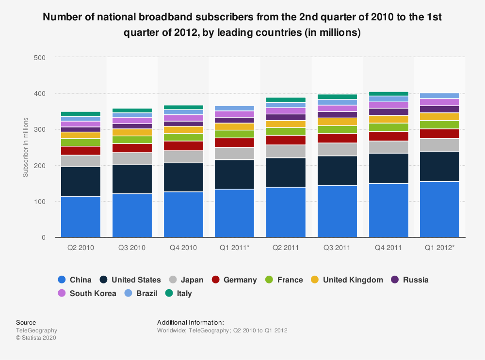 Statistic: Number of national broadband subscribers from the 2nd quarter of 2010 to the 1st quarter of 2012, by leading countries (in millions)   Statista