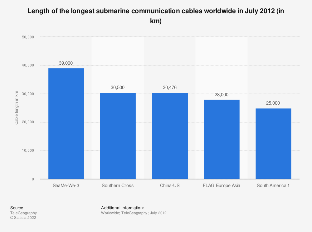 Statistic: Length of the longest submarine communication cables worldwide in July 2012 (in km) | Statista