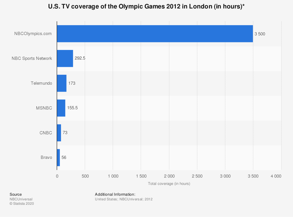 Statistic: U.S. TV coverage of the Olympic Games 2012 in London (in hours)* | Statista