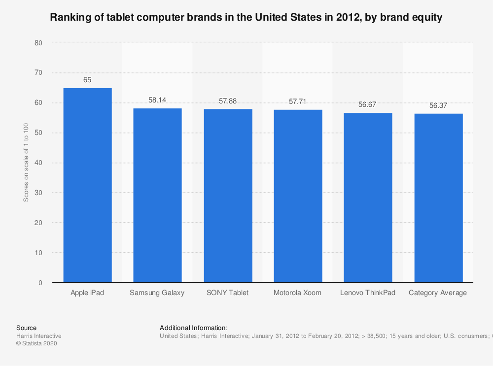 Statistic: Ranking of tablet computer brands in the United States in 2012, by brand equity | Statista
