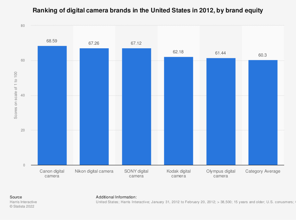 Statistic: Ranking of digital camera brands in the United States in 2012, by brand equity   Statista