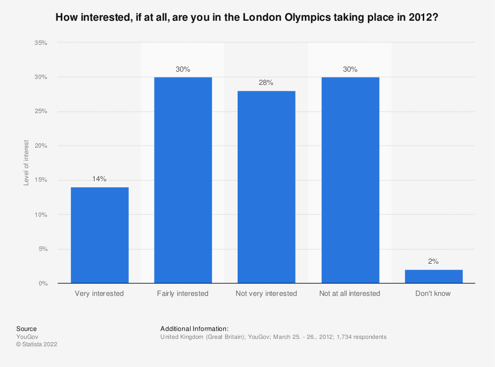 Statistic: How interested, if at all, are you in the London Olympics taking place in 2012? | Statista