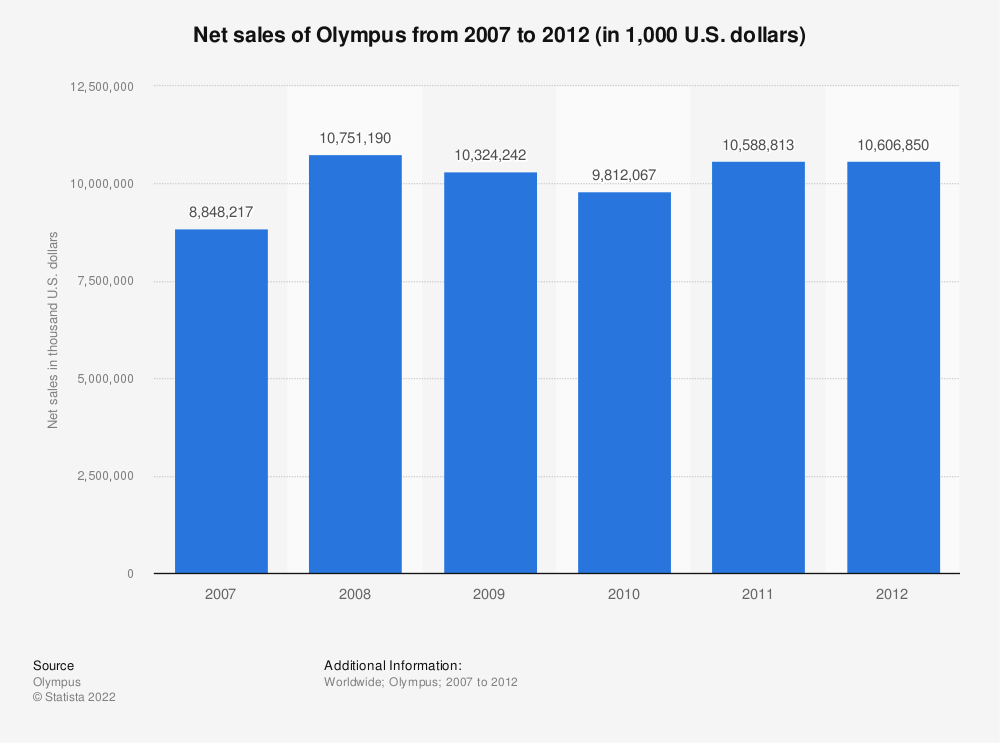 Statistic: Net sales of Olympus from 2007 to 2012 (in 1,000 U.S. dollars) | Statista