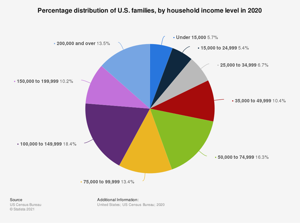 Statistic: Percentage distribution of U.S. families, by household income level in 2016 | Statista