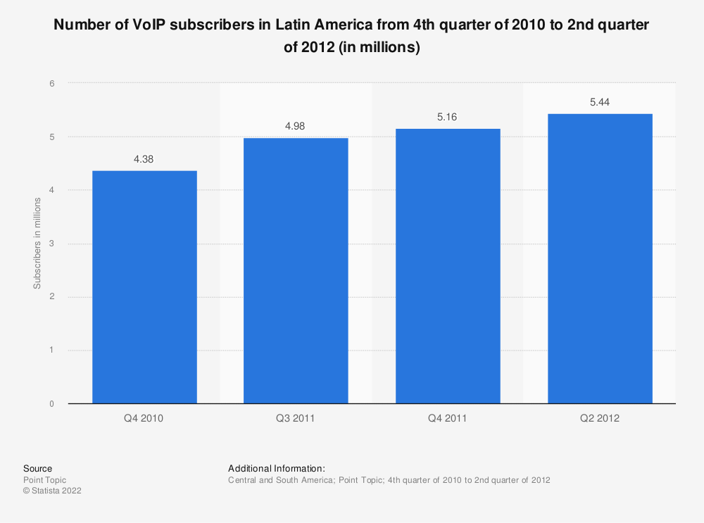 Statistic: Number of VoIP subscribers in Latin America from 4th quarter of 2010 to 2nd quarter of 2012 (in millions) | Statista
