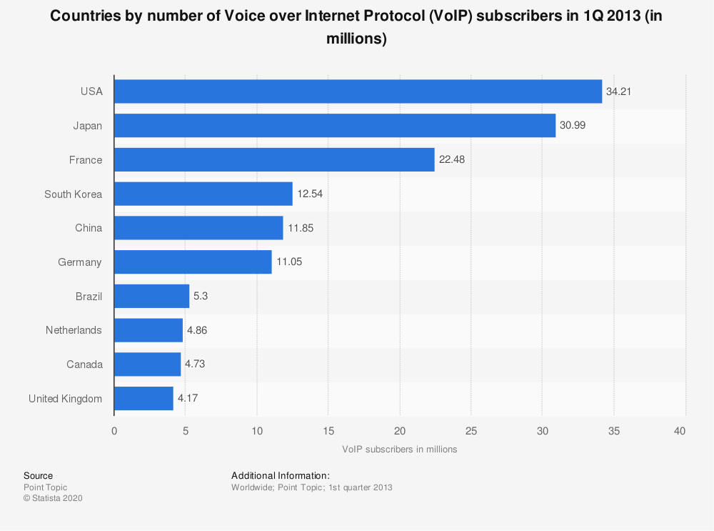 Statistic: Countries by number of Voice over Internet Protocol (VoIP) subscribers in 1Q 2013 (in millions) | Statista