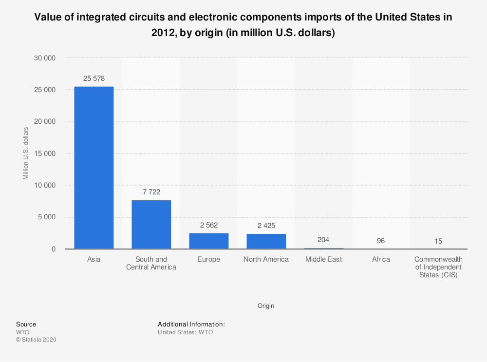 Statistic: Value of integrated circuits and electronic components imports of the United States in 2012, by origin (in million U.S. dollars) | Statista