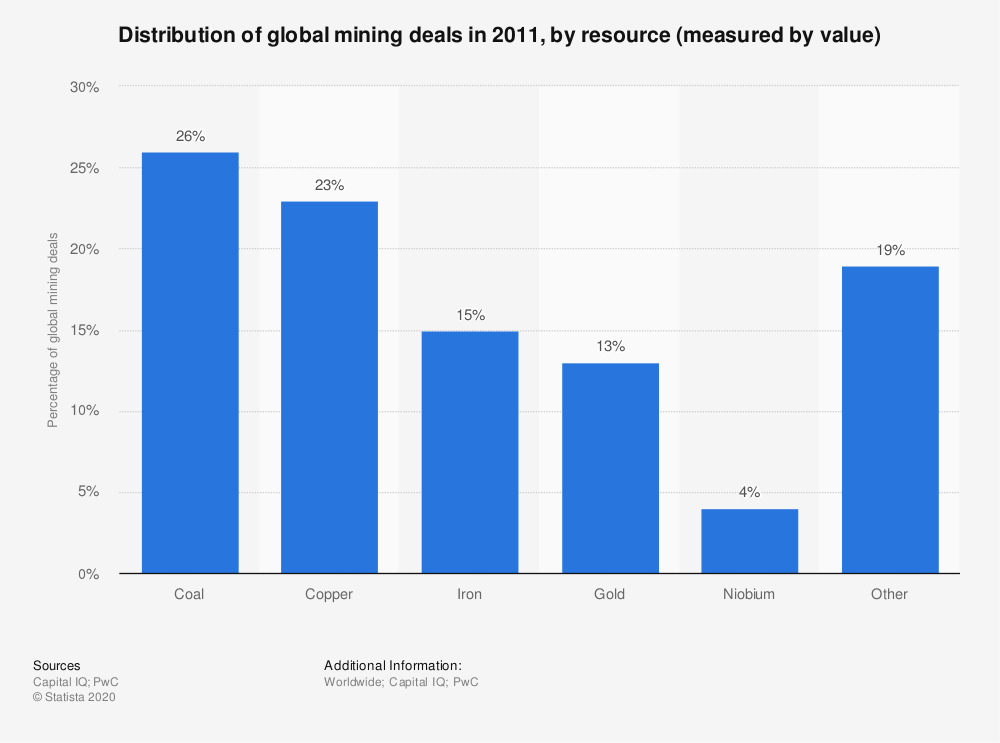 Statistic: Distribution of global mining deals in 2011, by resource (measured by value) | Statista