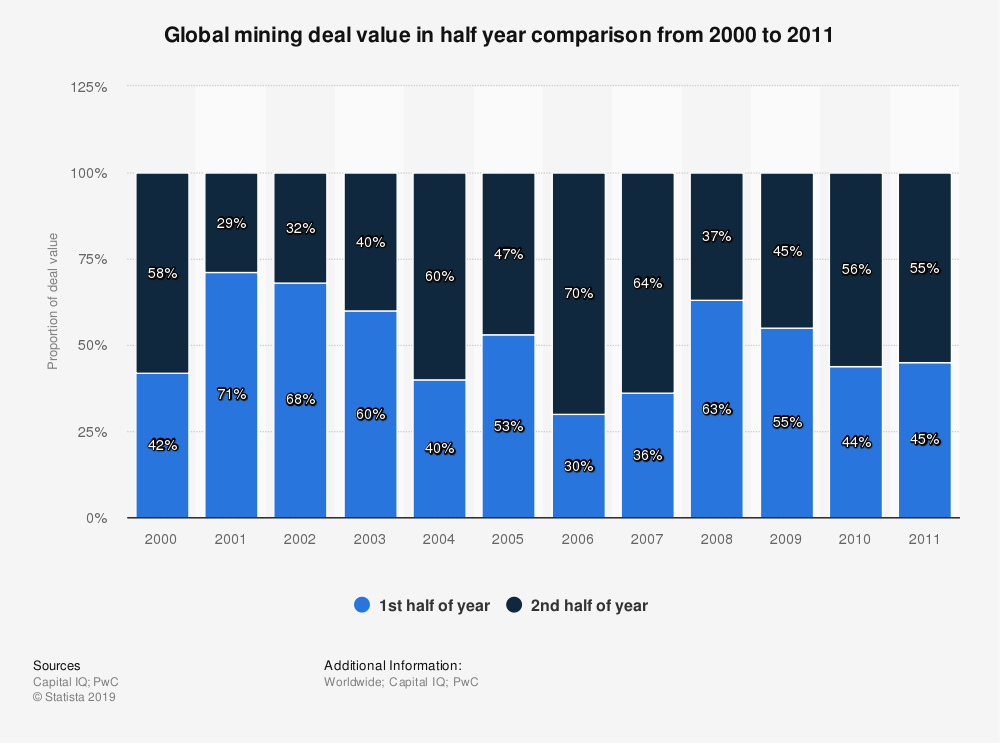 Statistic: Global mining deal value in half year comparison from 2000 to 2011 | Statista