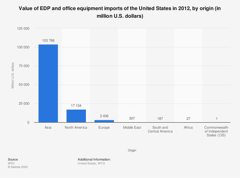 Statistic: Value of EDP and office equipment imports of the United States in 2012, by origin (in million U.S. dollars) | Statista