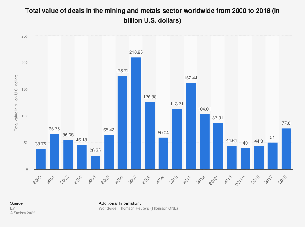 Statistic: Total value of deals in the mining and metals sector worldwide from 2000 to 2018 (in billion U.S. dollars) | Statista